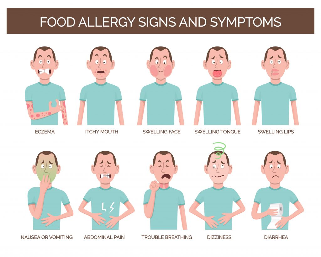 Diagram of ten of the symptoms of an allergic reaction: eczema, itchy mouth, swelling face, swelling tongue, swelling lips, nausea or vomiting, abdominal pain, trouble breathing, dizziness, and diarrhea.